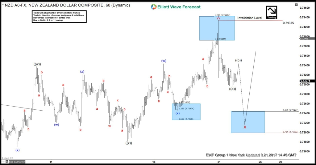 NZDUSD Elliott Wave Zigzag Correction