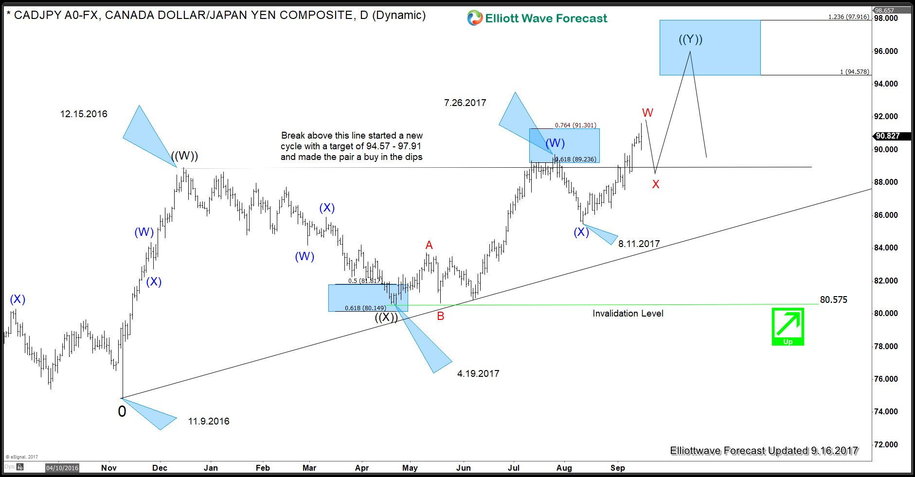 Cadjpy Elliott Wave Sequence Still Bullish