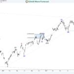 HPQ Inc Stock: Update Buy the Dips