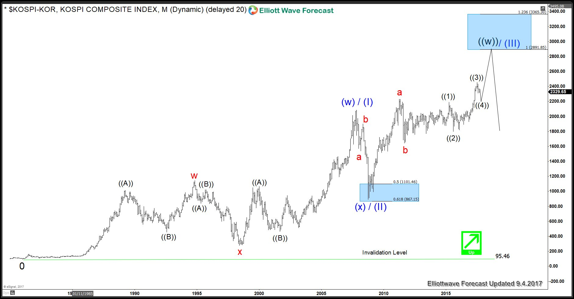 KOSPI-KOR Long-term Elliott Wave Analysis