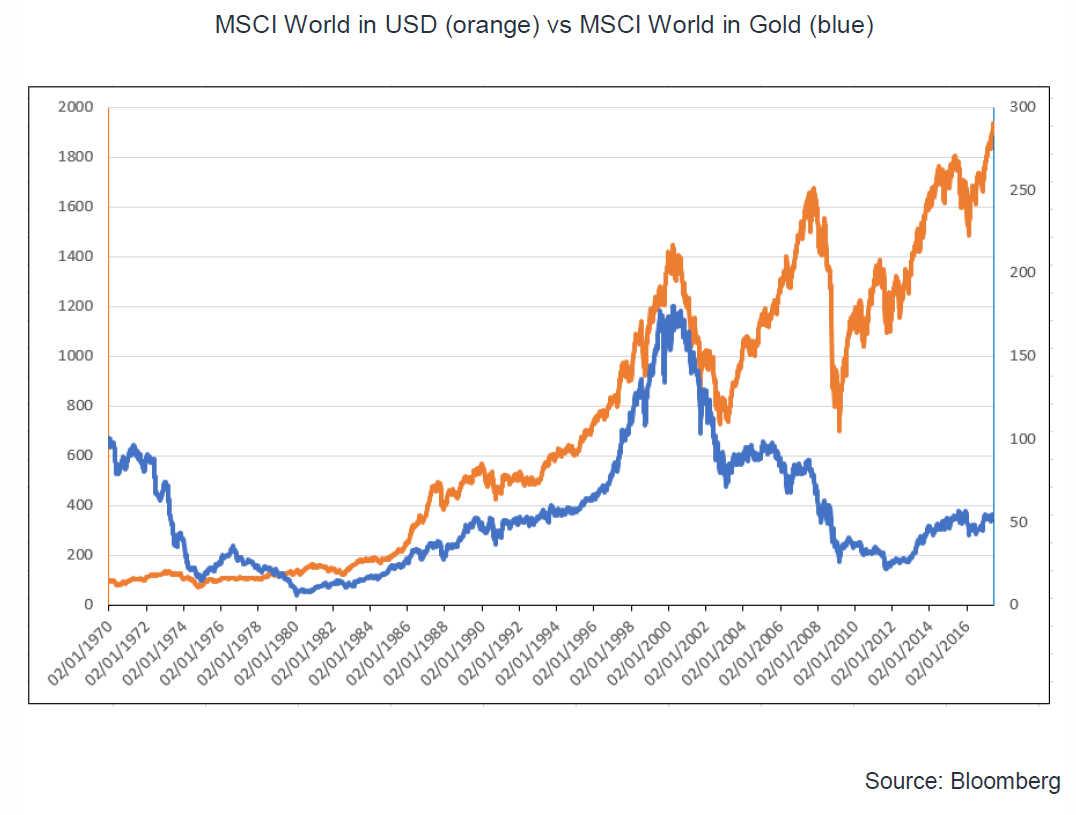 Gold Soars Above $1300 as Concerns Mount