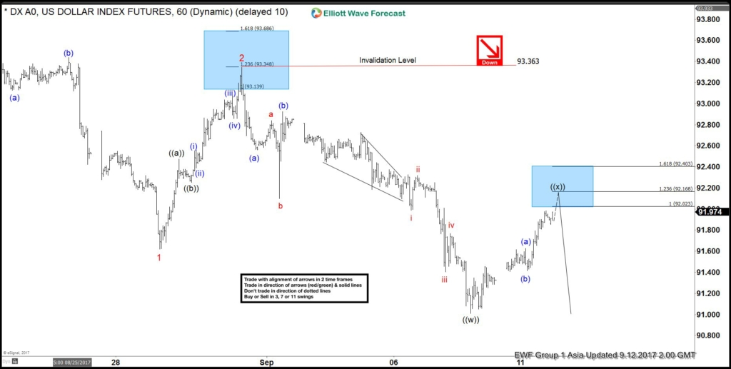 DXY 1 Hour chart 9/12