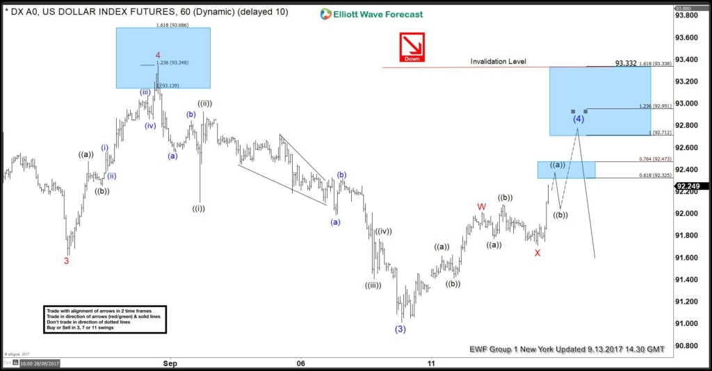 DXY, USDX, DX, elliottwave, chart of the day