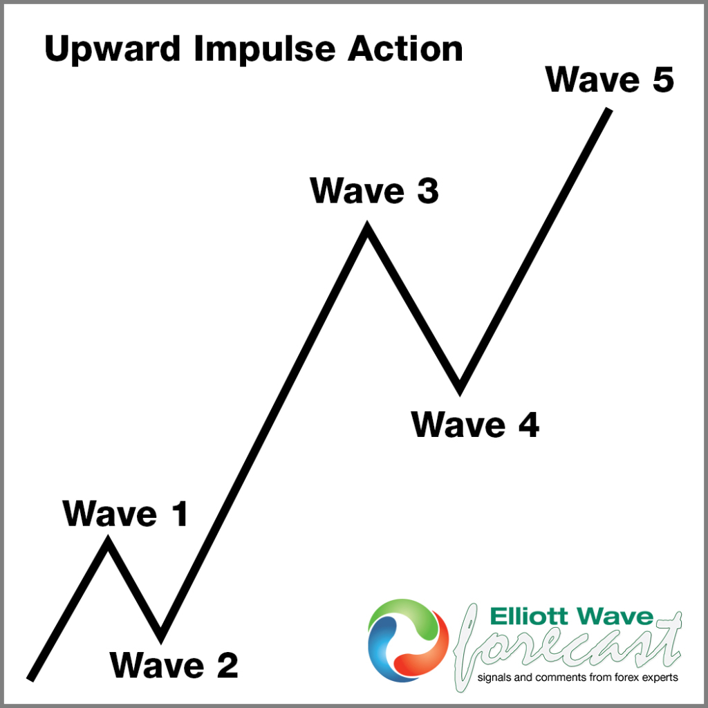 Upward impulse with wave 3 in the middle