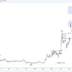 VSTM Verastem Inc – Bullish Break
