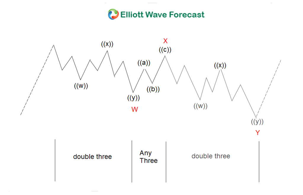 AUDJPY Elliott wave double three