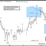 AUDUSD Short Term Elliott Wave Analysis 10.17