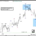AUDUSD Elliott Wave Analysis 10.18