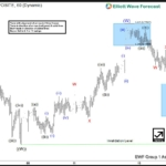 AUDUSD Intra Day Elliott Wave Analysis