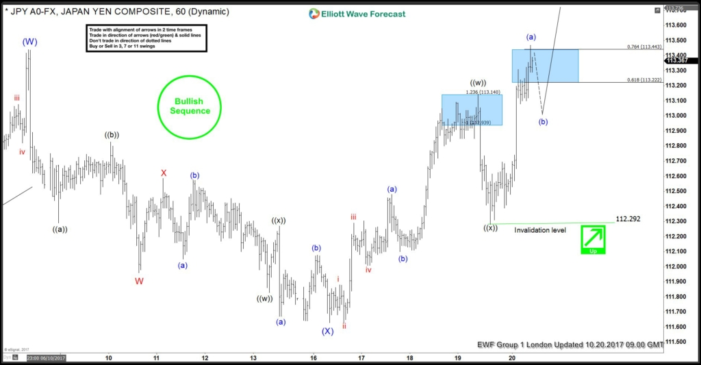 USDJPY Elliott Wave Analysis 10.20.2017