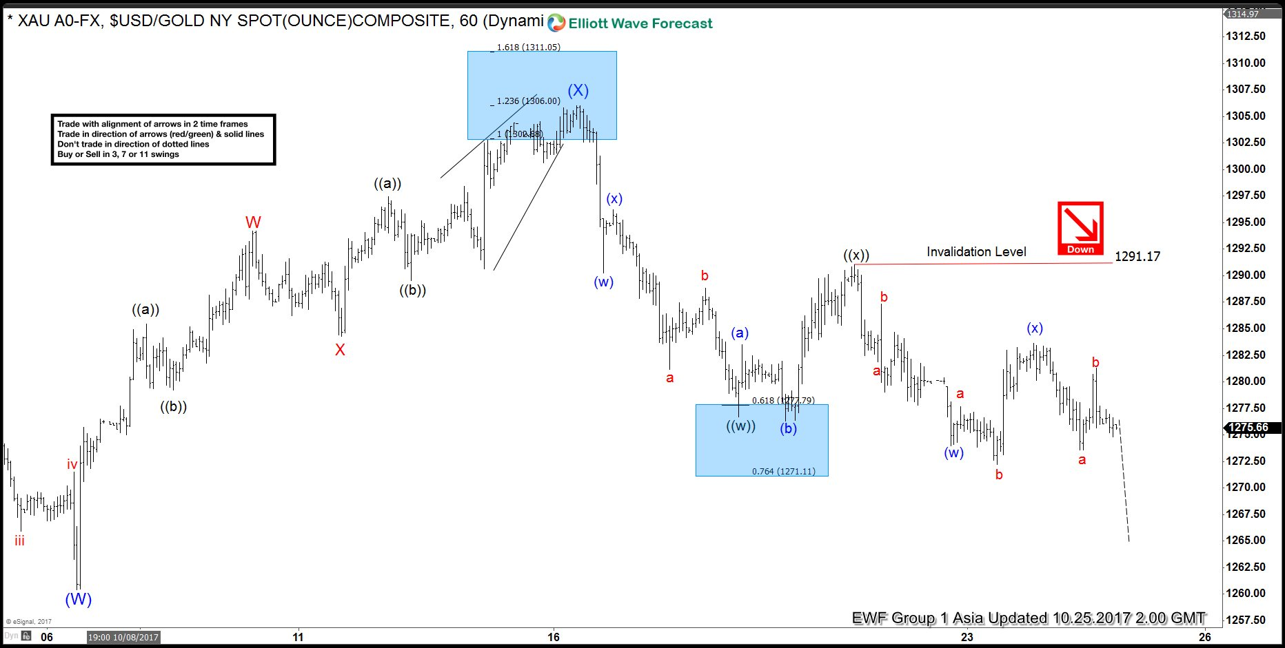 Gold Elliott wave view: Double three