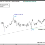 Trading Edge through Swings Sequences