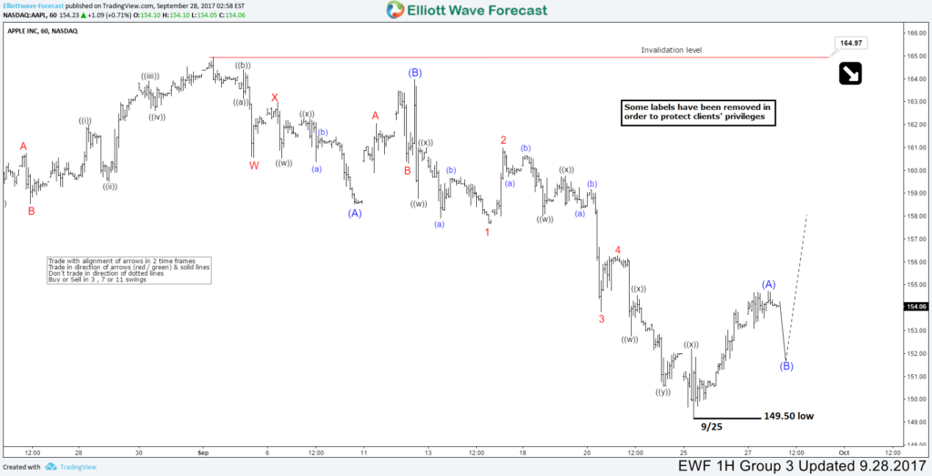 AAPL Forecasting the Elliott Wave path