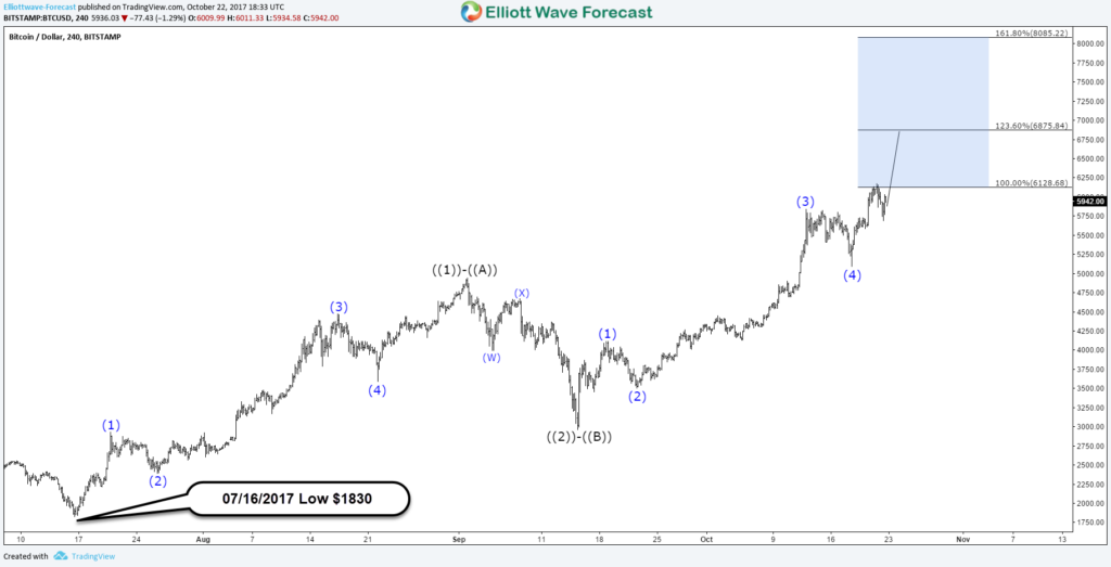 Bitcoin BTCUSD 4H Zigzag or Impulse