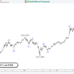 Why Bitcoin can pullback from $6100 – $6800?