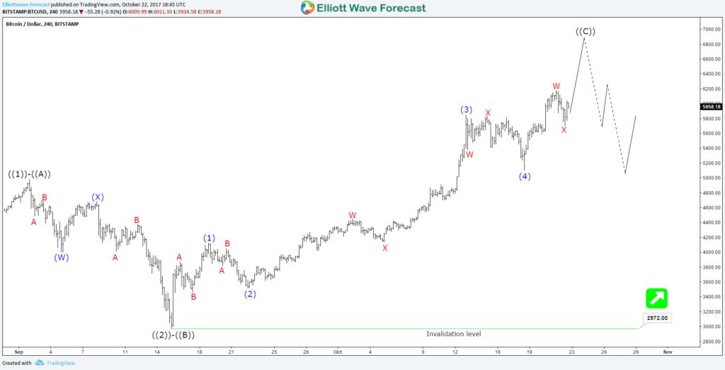 Bitcoin BTCUSD 4H wave ((C)) 10.22.17