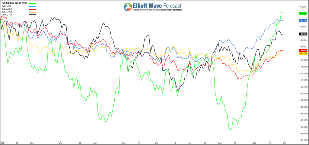 CVI YTD Low vs Energy Instruments