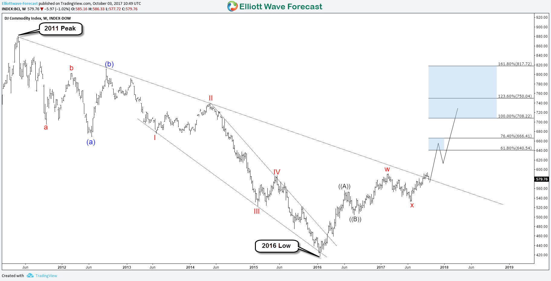 DJ Commodity Index is supporting Higher GOLD
