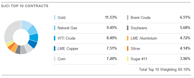 Commodity Index Holdings