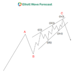 Elliott Wave Theory Structure; An Ending Diagonal