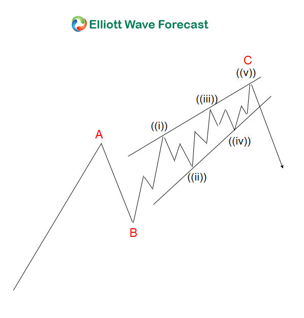 elliott wave theory ending diagonal abc
