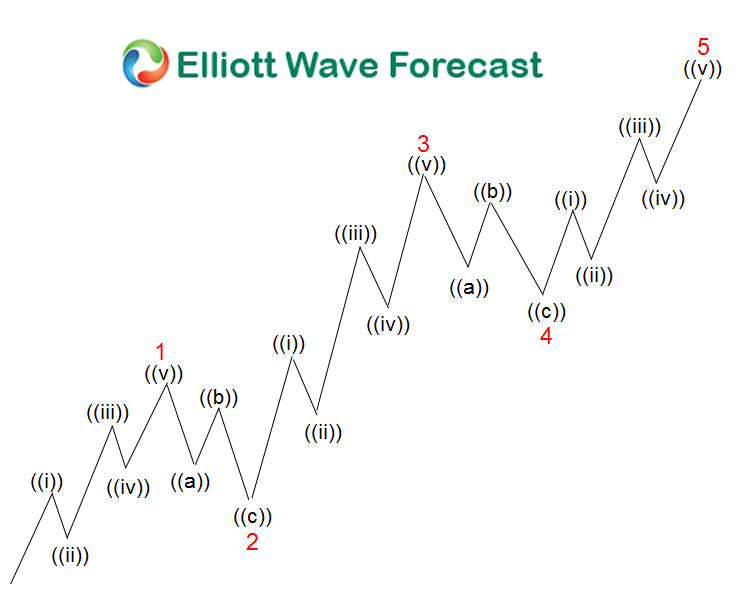 Elliott Wave Theory: A 5 waves Advance