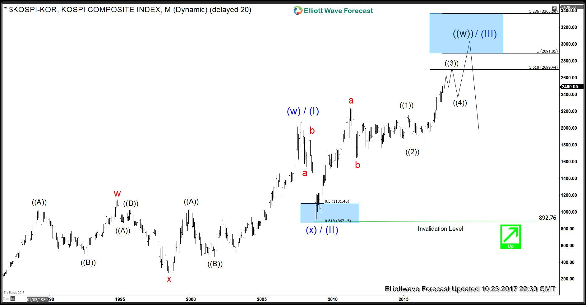 $KOSPI-KOR Long Term Elliott Wave Analysis for Trump Threat Blog