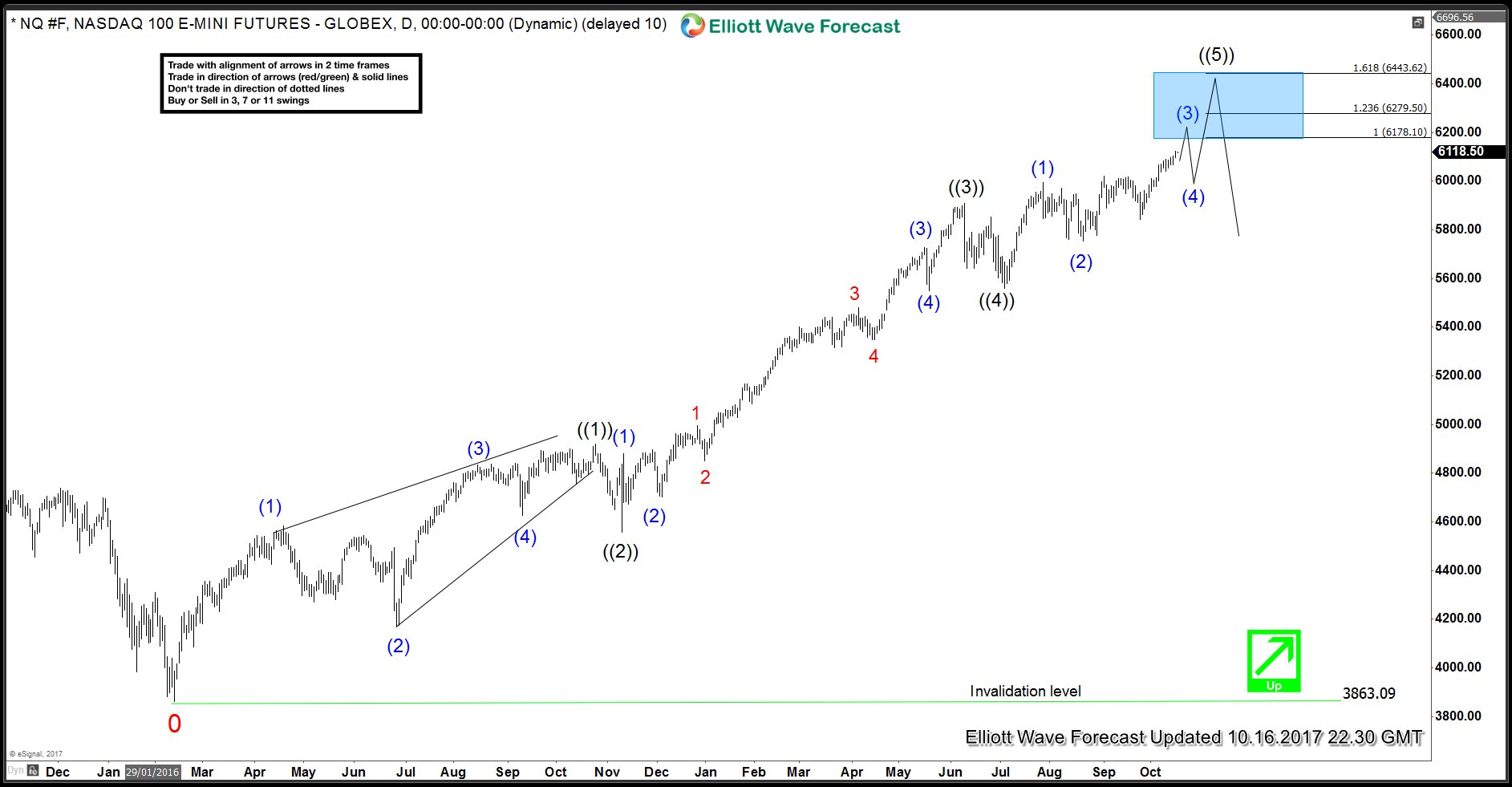 NASDAQ Futures Daily Elliott Wave Chart 10.16.2017