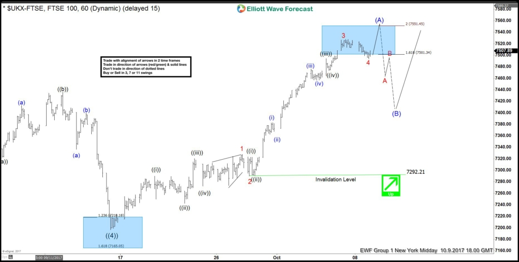 FTSE Impulsive Elliott Wave structure from 9/15/2017 low
