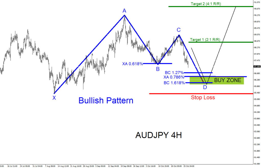 AUDJPY, elliottwave, pattern, bullish, technical analysis