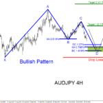 AUDJPY : Possible Bounce Higher