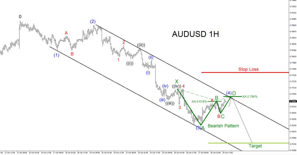 AUDUSD, Elliottwave, bearish pattern, elliott wave, forex, technical analysis