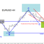 EURUSD Possible Bounce Higher