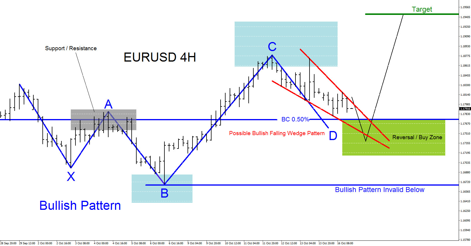 EURUSD Possible Bounce Higher