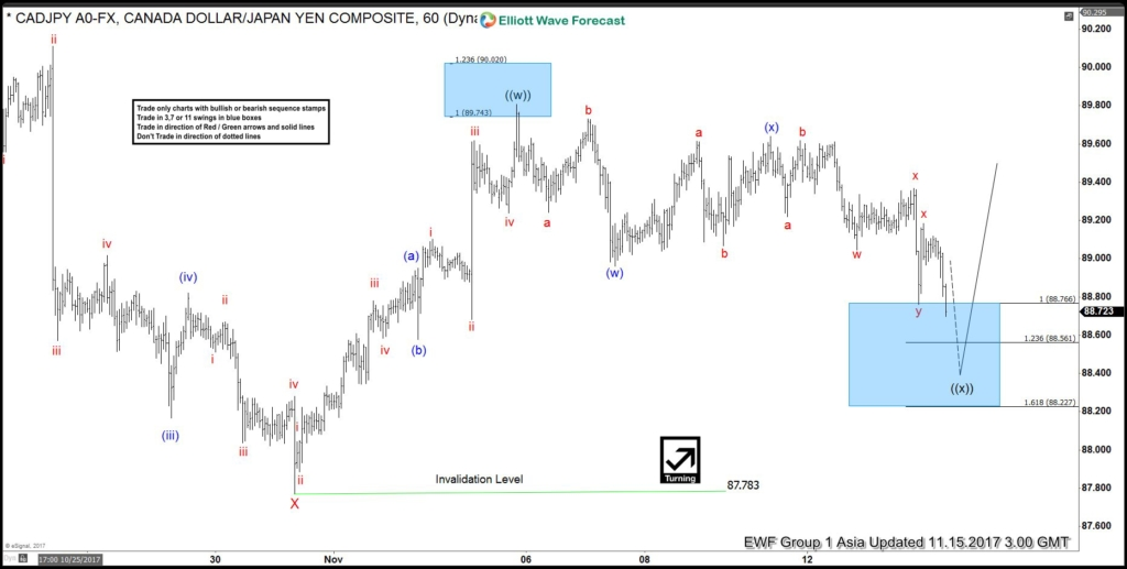CADJPY elliott wave analysis