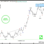 EURAUD Intra-Day Elliott Wave Analysis