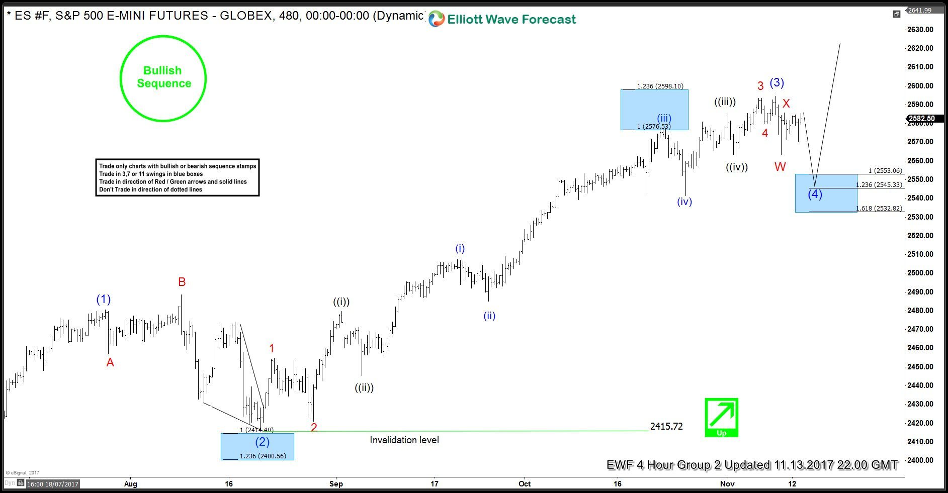 ES 13 November 4 Hour Elliott Wave Analysis