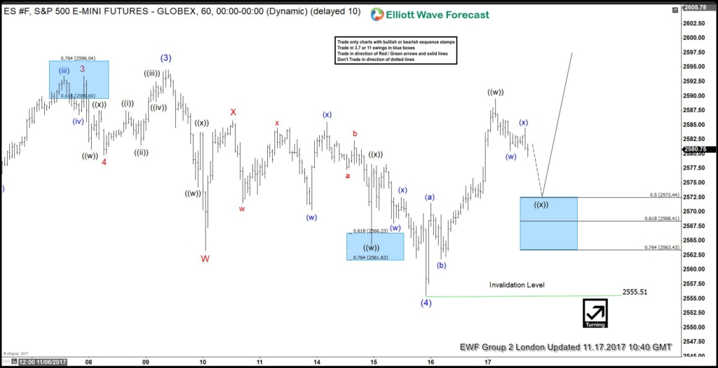 ES_F (S&P 500) Buying the Elliott Wave dips