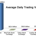 Forex Trading vs Stocks Trading
