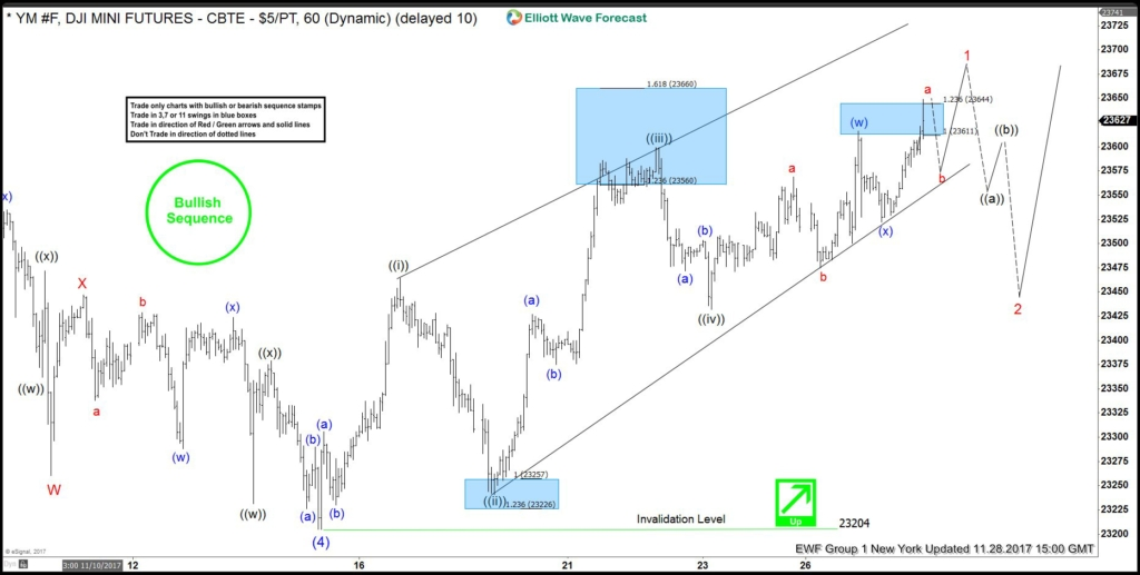 YM_F Dow Short Term Elliott Wave view
