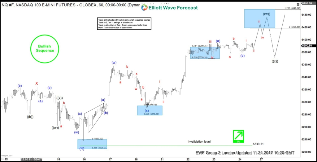NASDAQ Elliott Wave view: 11.24.2017