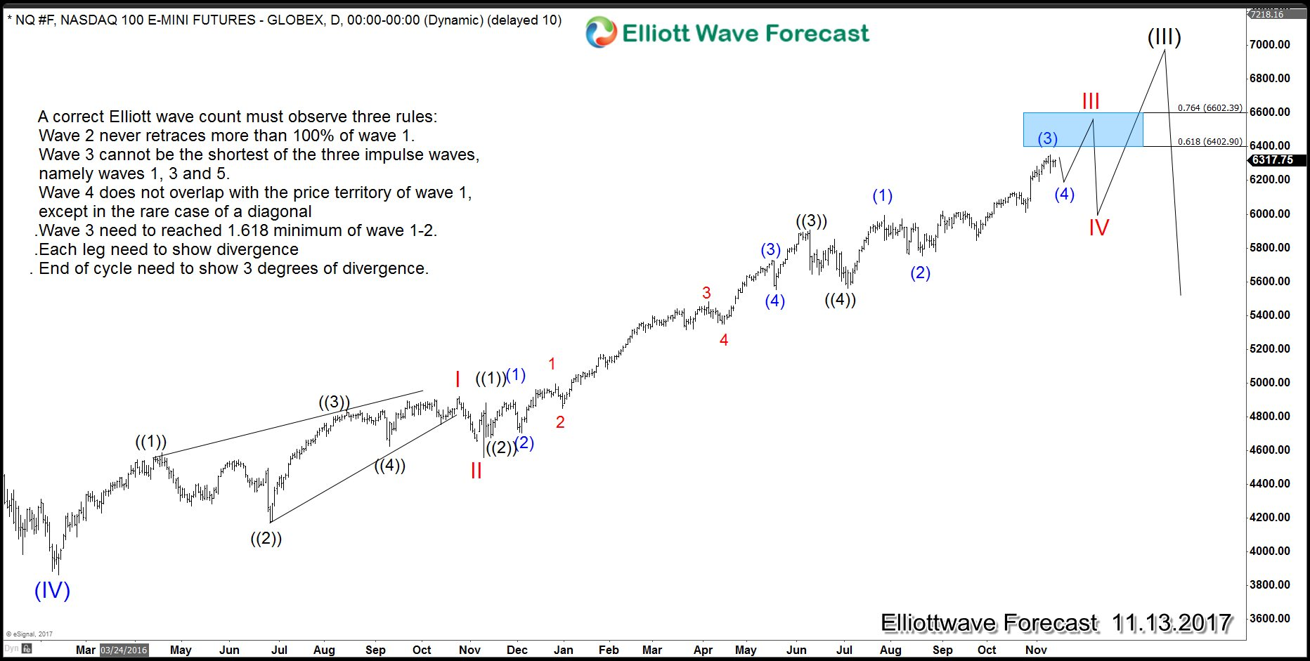 NASDAQ daily chart showing 5 waves advance