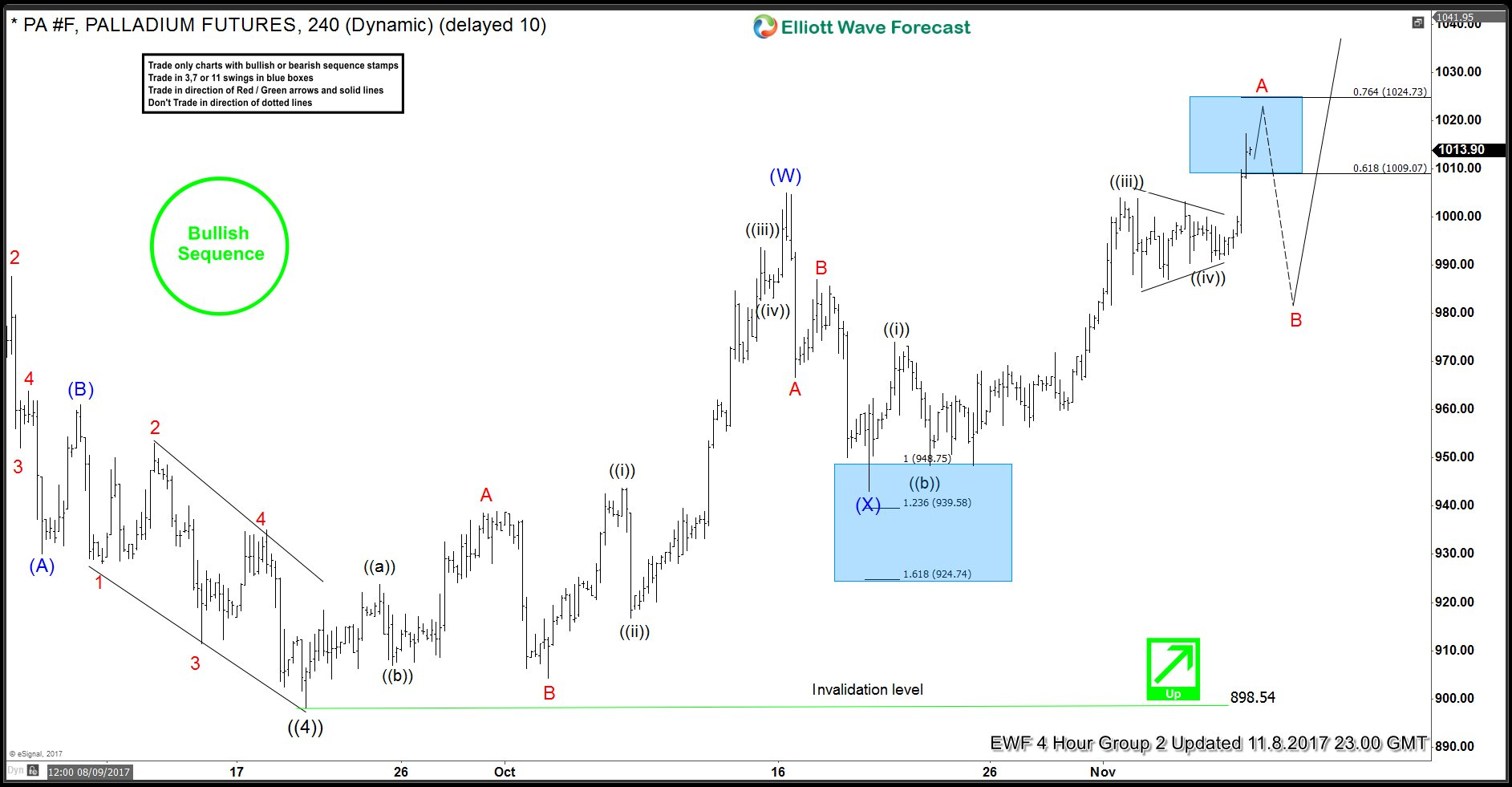 Palladium 4 Hour Elliott Wave Analysis 11/8/2017