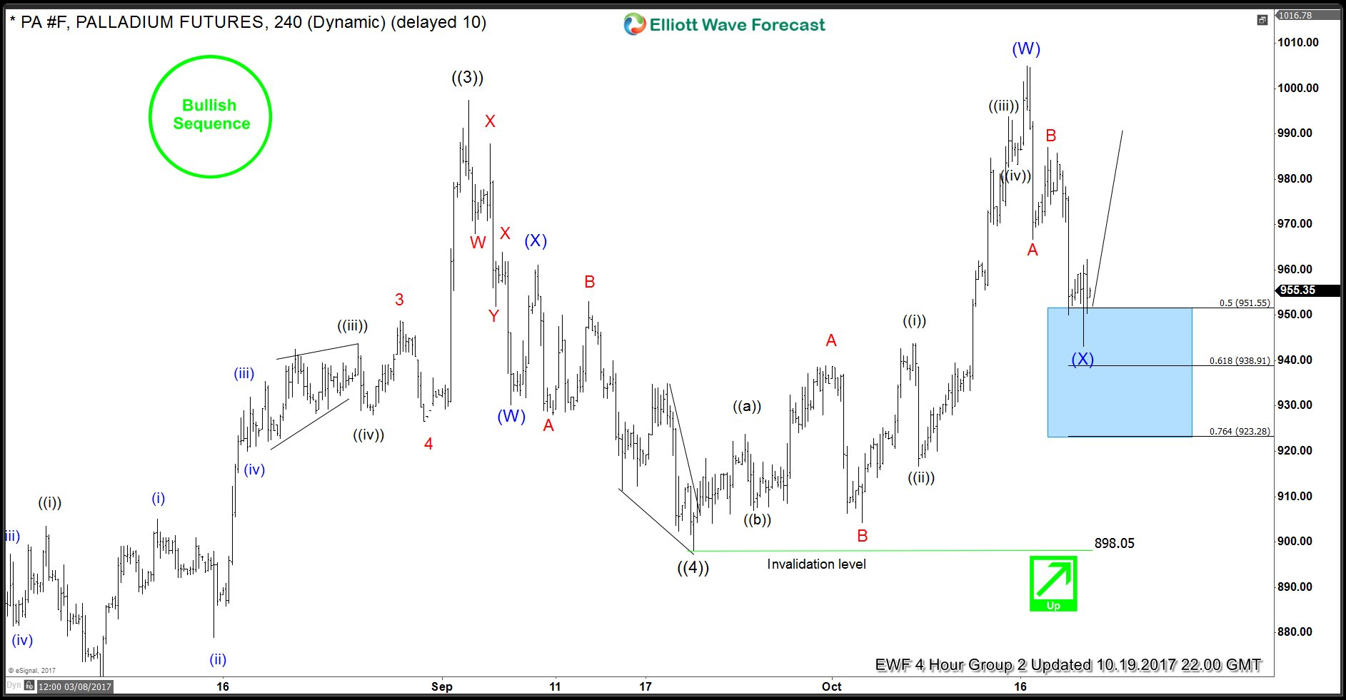 Palladium 4 Hour Elliott Wave Forecast 19th October 2017
