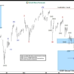 SPX Intra-Day Elliott Wave Analysis