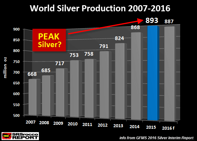 Silver production from 2007 - 2016