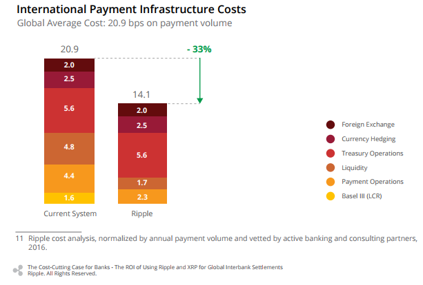 Comparison of Current System and Ripple for International Payment Infrastructure