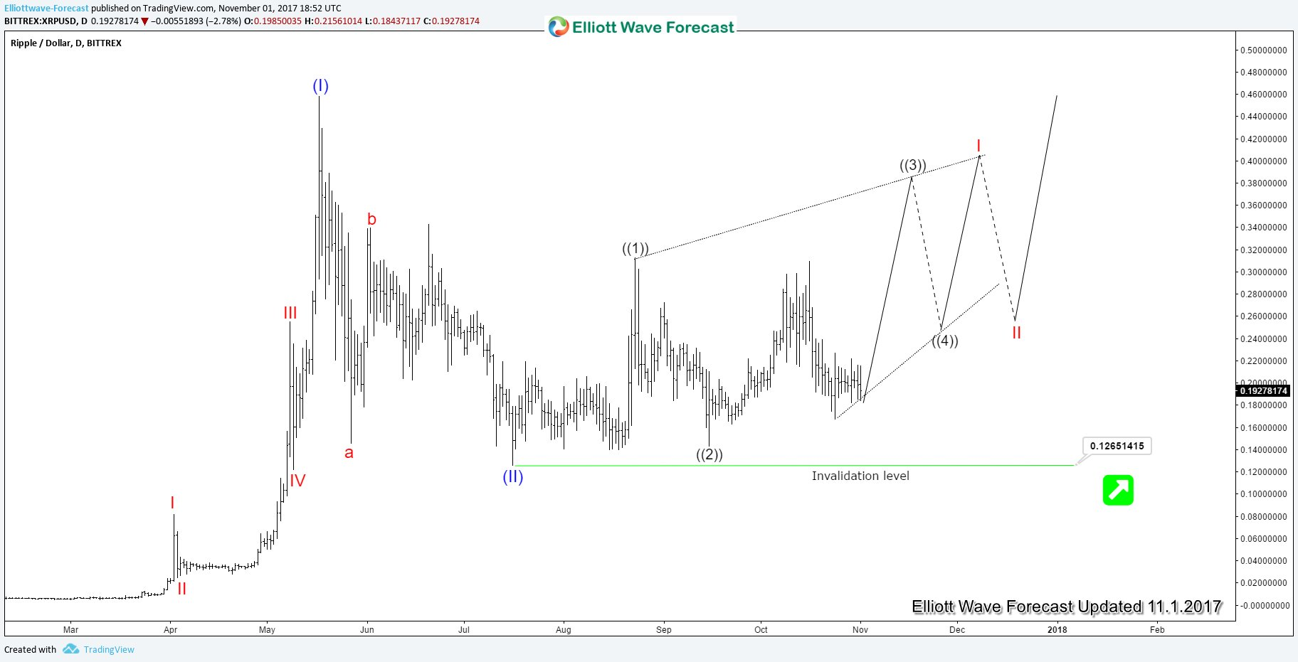 XRPUSD Daily Elliott Wave Analysis