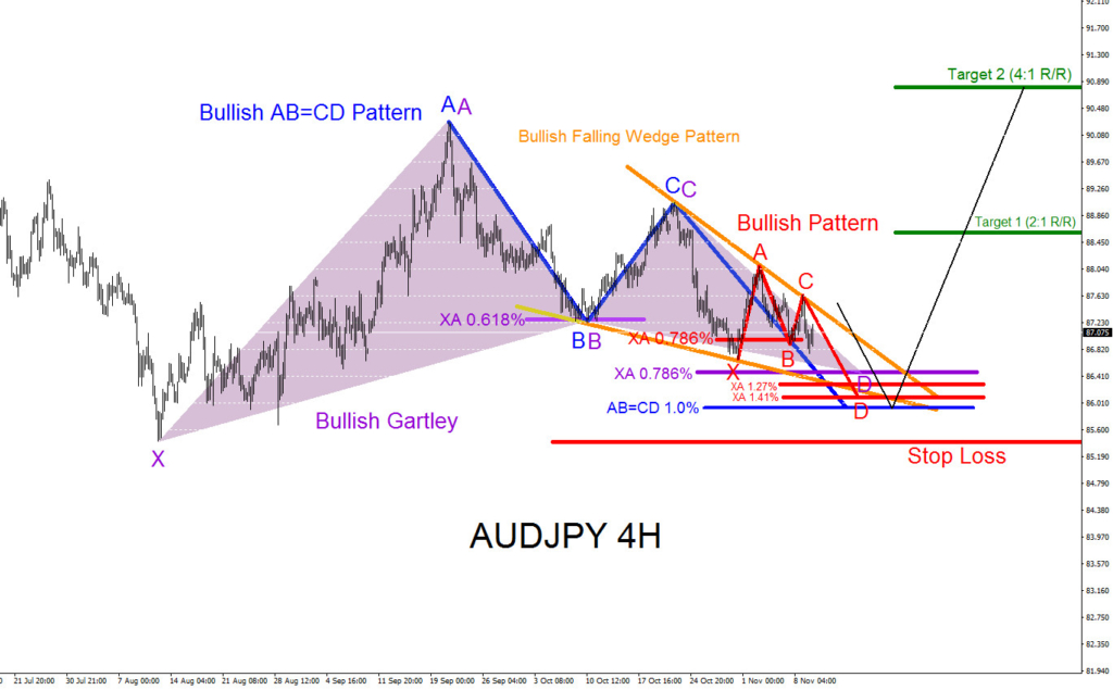 AUDJPY, elliottwave, elliott wave, patterns, bullish, forex, technical analysis
