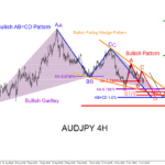 AUDJPY : Possible Bounce Higher (Part 2)